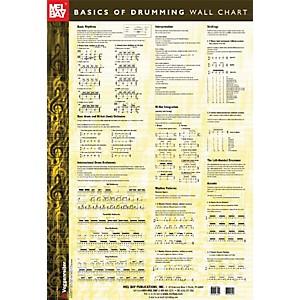 Mel Bay Basics of Drumming Wall Chart