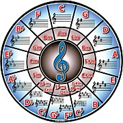 Circle Of Fifths Mousepad
