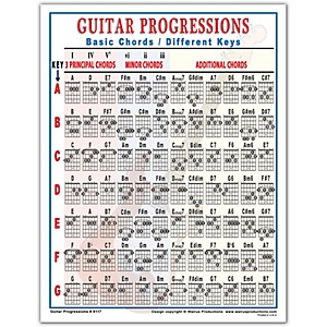 Walrus Productions Guitar Progressions Chord Chart by Walrus Productions
