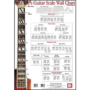 mel bay guitar scale wall chart guitar center. Black Bedroom Furniture Sets. Home Design Ideas